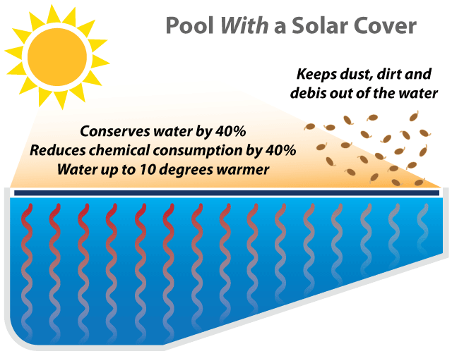 Pool With a Solar Cover