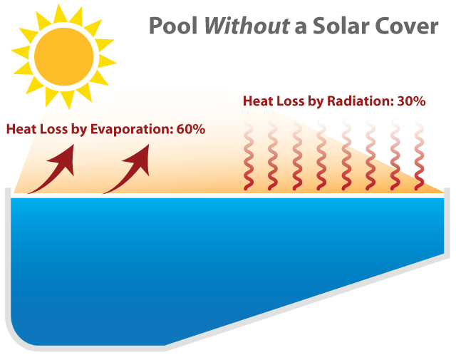Pool Without a Solar Cover